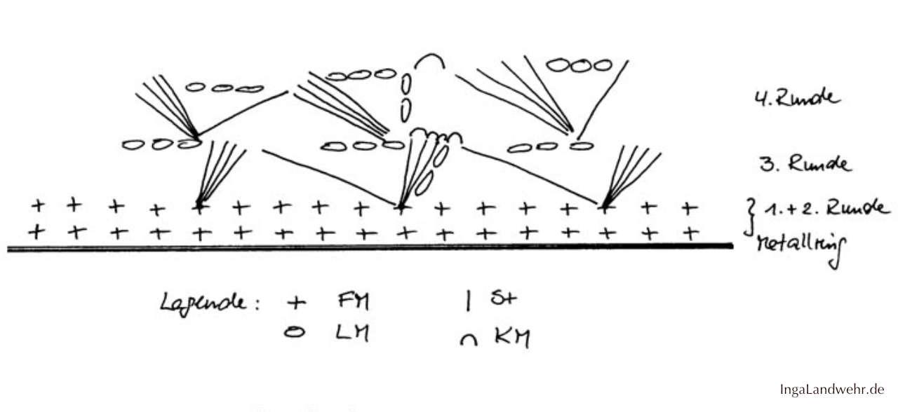 Häkelschrift für das Muschelmuster