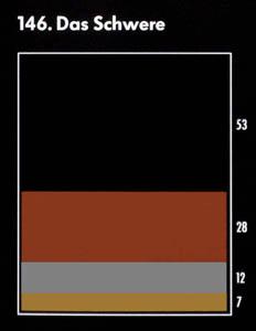 """Farbkarte für die Assoziation mit dem Begriff """"das Schwere"""": schwarz, braun, silber, gold"""