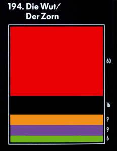 """Farbkarte für die Assoziation mit dem Begriff """"die Wut"""": rot, schwarz, orange, lila, grün"""