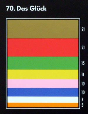 Mit Glück assoziierte Farben auf einer Farbtafel